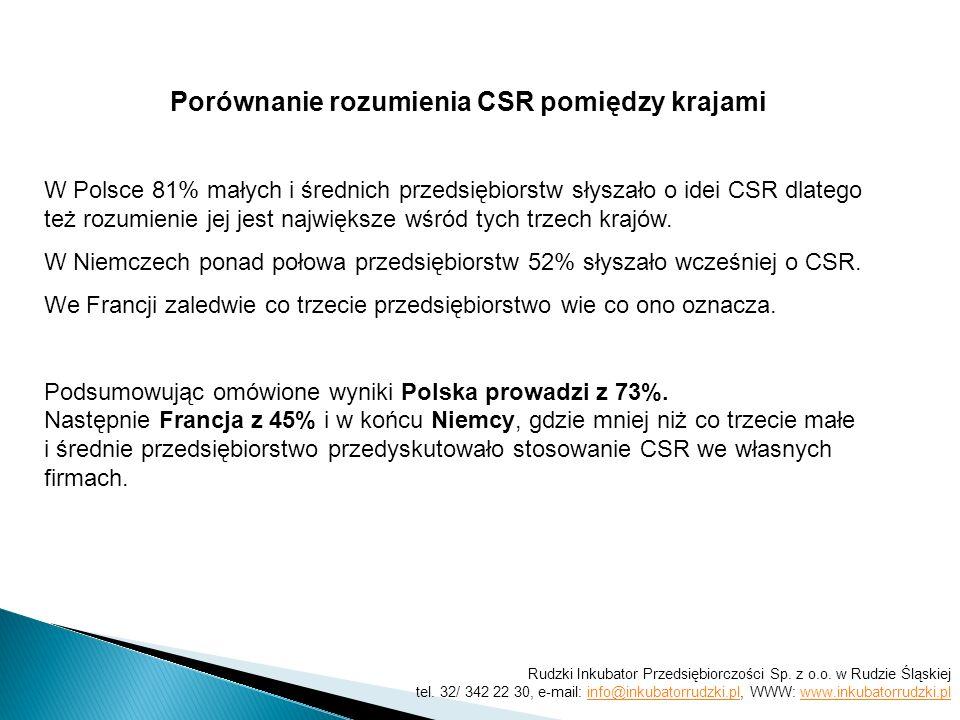 Porównanie rozumienia CSR pomiędzy krajami W Polsce 81% małych i średnich przedsiębiorstw słyszało o idei CSR dlatego też rozumienie jej jest największe wśród tych trzech krajów.