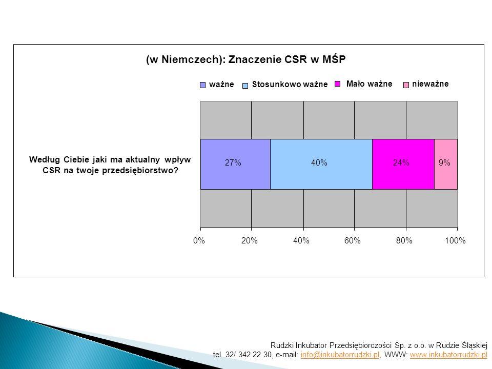 (w Niemczech): Znaczenie CSR w MŚP 27%40%24%9% 0%20%40%60%80%100% ważneStosunkowo ważne Mało ważnenieważne Według Ciebie jaki ma aktualny wpływ CSR na