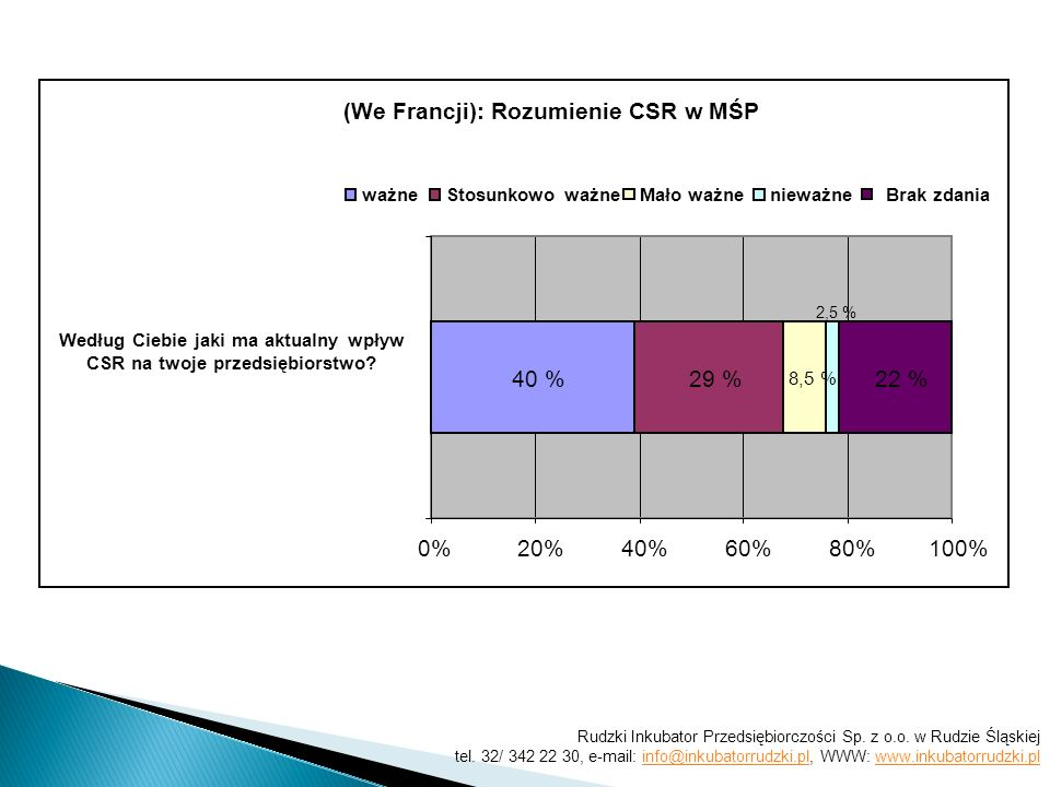 (We Francji): Rozumienie CSR w MŚP 40 %29 % 8,5 % 2,5 % 22 % 0%20%40%60%80%100% ważneStosunkowo ważne Mało ważnenieważneBrak zdania Według Ciebie jaki ma aktualny wpływ CSR na twoje przedsiębiorstwo.