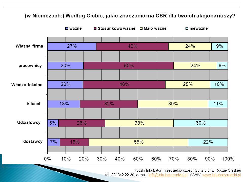 (w Niemczech:) Według Ciebie, jakie znaczenie ma CSR dla twoich akcjonariuszy? 7% 6% 18% 20% 27% 16% 26% 32% 46% 50% 40% 55% 38% 39% 25% 24% 22% 30% 1