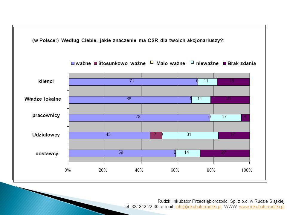 (w Polsce:) Według Ciebie, jakie znaczenie ma CSR dla twoich akcjonariuszy : 59 45 78 68 71 0 7 0 0 0 0 0 0 0 0 14 31 17 11 27 17 4 21 18 0%20%40%60%80%100% dostawcy Udziałowcy pracownicy Władze lokalne klienci ważneStosunkowo ważne Mało ważne nieważneBrak zdania Rudzki Inkubator Przedsiębiorczości Sp.