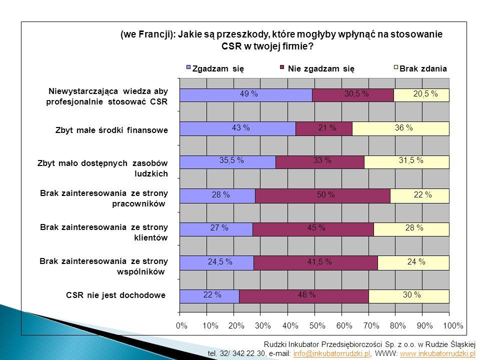 (we Francji): Jakie są przeszkody, które mogłyby wpłynąć na stosowanie CSR w twojej firmie? 22 % 24,5 % 27 % 28 % 35,5 % 43 % 49 % 48 % 41,5 % 45 % 50