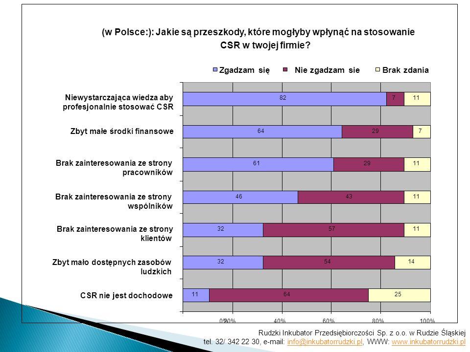 (w Polsce:): Jakie są przeszkody, które mogłyby wpłynąć na stosowanie CSR w twojej firmie? 0% 11 32 46 61 64 82 64 54 57 43 29 7 25 14 11 7 20%40%60%8
