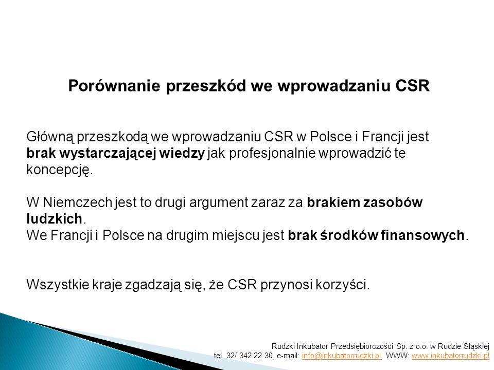 Porównanie przeszkód we wprowadzaniu CSR Główną przeszkodą we wprowadzaniu CSR w Polsce i Francji jest brak wystarczającej wiedzy jak profesjonalnie wprowadzić te koncepcję.