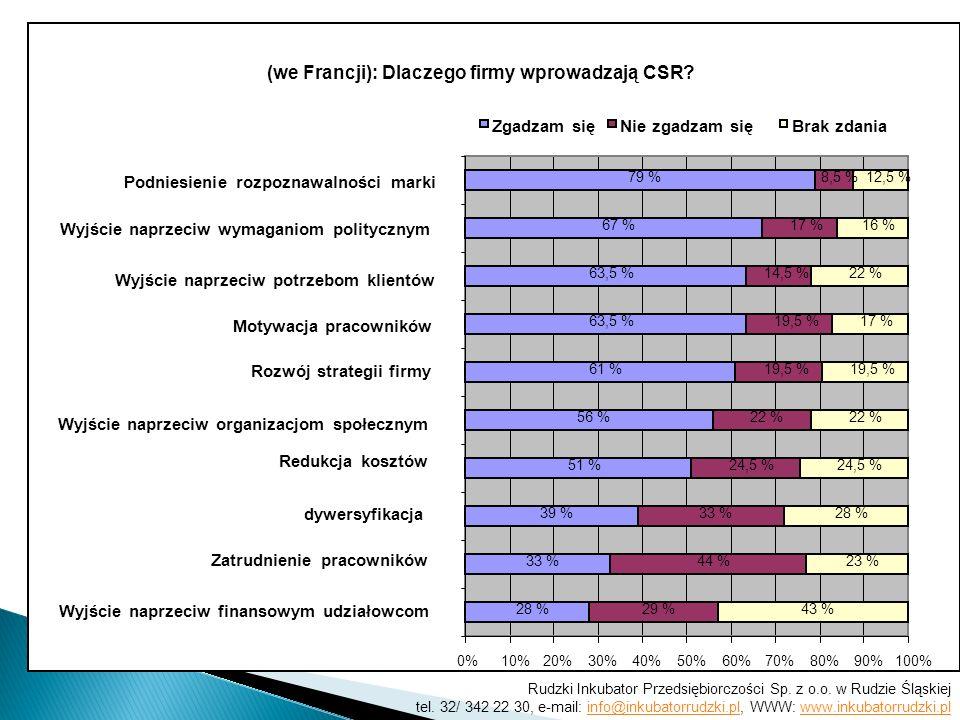 (we Francji): Dlaczego firmy wprowadzają CSR? Wyjście naprzeciw finansowym udziałowcom Zatrudnienie pracowników dywersyfikacja Redukcja kosztów Wyjści