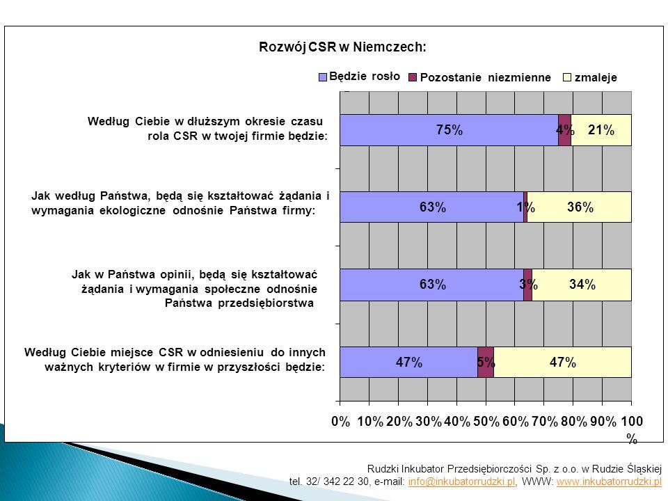 Rozwój CSR w Niemczech: 47% 63% 75% 5% 3% 1% 4% 47% 34% 36% 21% 0%10%20%30%40%50%60%70%80%90%100 % Według Ciebie miejsce CSR w odniesieniu do innych w