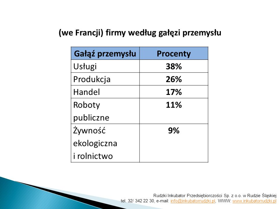 Gałąź przemysłuProcenty Usługi38% Produkcja26% Handel17% Roboty publiczne 11% Żywność ekologiczna i rolnictwo 9% (we Francji) firmy według gałęzi przemysłu Rudzki Inkubator Przedsiębiorczości Sp.
