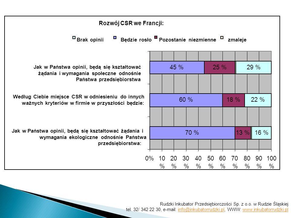 Rozwój CSR we Francji: 70 % 45 % 60 % 13 % 18 % 25 % 16 % 22 % 29 % 0%10 % 20 % 30 % 40 % 50 % 60 % 70 % 80 % 90 % 100 % Jak w Państwa opinii, będą się kształtować żądania i wymagania ekologiczne odnośnie Państwa przedsiębiorstwa : Według Ciebie miejsce CSR w odniesieniu do innych ważnych kryteriów w firmie w przyszłości będzie : Jak w Państwa opinii, będą się kształtować żądania i wymagania społeczne odnośnie Państwa przedsiębiorstwa Będzie rosłoPozostanie niezmienne zmaleje Brak opinii Rudzki Inkubator Przedsiębiorczości Sp.