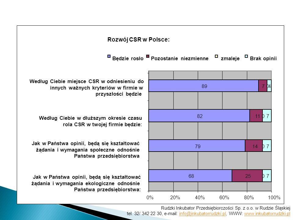 Rozwój CSR w Polsce: 68 79 82 89 25 14 11 7 0 0 0 0 7 7 7 4 0%20%40%60%80%100% Jak w Państwa opinii, będą się kształtować żądania i wymagania ekologiczne odnośnie Państwa przedsiębiorstwa : Jak w Państwa opinii, będą się kształtować żądania i wymagania społeczne odnośnie Państwa przedsiębiorstwa Według Ciebie w dłuższym okresie czasu rola CSR w twojej firmie będzie : Według Ciebie miejsce CSR w odniesieniu do innych ważnych kryteriów w firmie w przyszłości będzie Będzie rosłoPozostanie niezmienne zmaleje Brak opinii Rudzki Inkubator Przedsiębiorczości Sp.