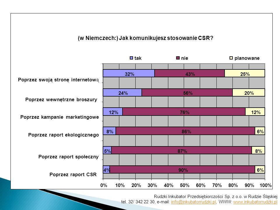 (w Niemczech:) Jak komunikujesz stosowanie CSR? 4% 5% 8% 12% 24% 32% 90% 87% 86% 76% 56% 43% 6% 8% 6% 12% 20% 25% 0%10%20%30%40%50%60%70%80%90%100% Po