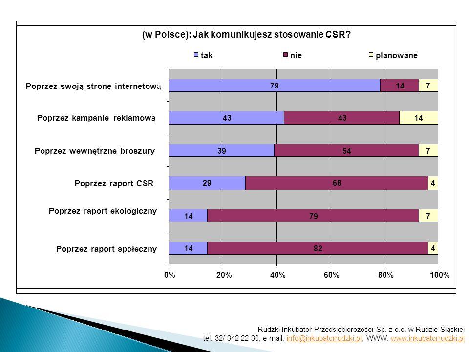 (w Polsce): Jak komunikujesz stosowanie CSR? 14 29 39 43 79 82 79 68 54 43 14 4 7 4 7 7 0%20%40%60%80%100% Poprzez raport społeczny Poprzez raport eko