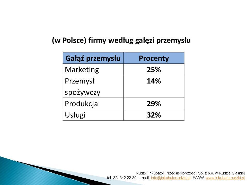 Gałąź przemysłuProcenty Marketing25% Przemysł spożywczy 14% Produkcja29% Usługi32% (w Polsce) firmy według gałęzi przemysłu Rudzki Inkubator Przedsiębiorczości Sp.