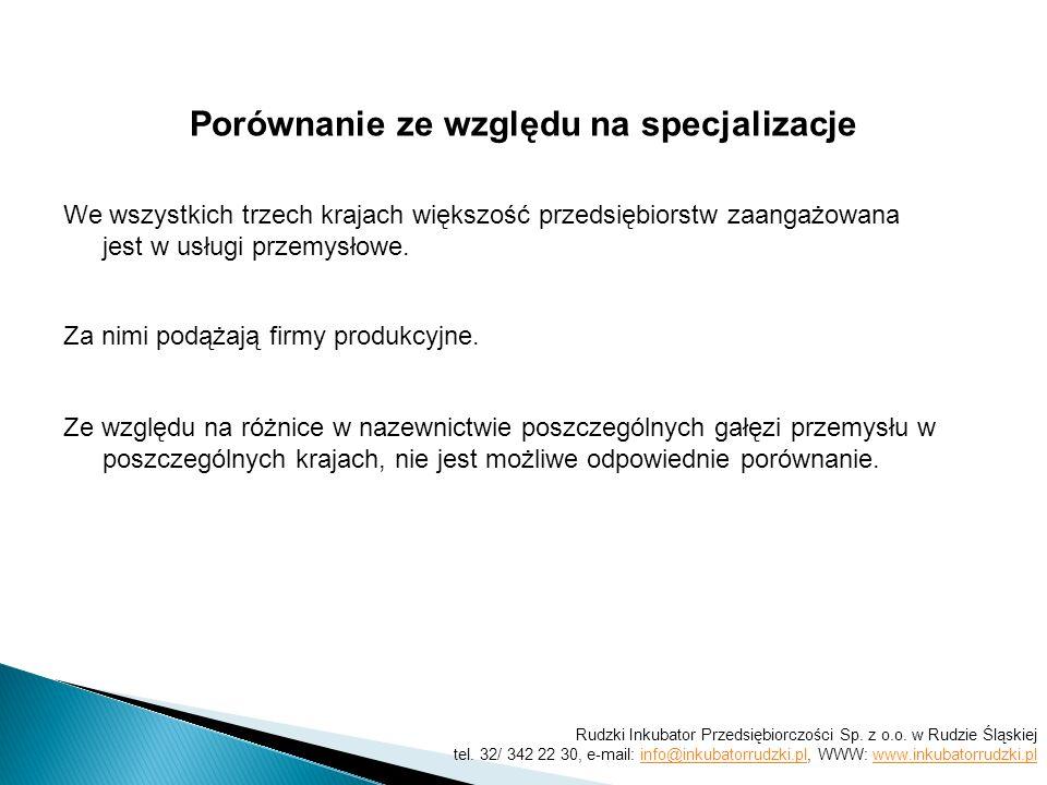 Rudzki Inkubator Przedsiębiorczości Sp.z o.o. w Rudzie Śląskiej tel.