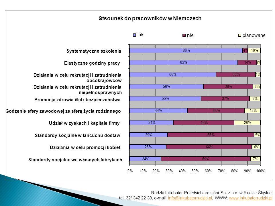 (we Francji:) Według Ciebie, jakie znaczenie ma CSR dla twoich akcjonariuszy?: 626 % 27 % 28 % 40 % 46 % 10 % 26 % 34 % 27 % 21 % 7 % 12 % 6 % 5 % 6 % 4% 5% 51% 29 % 20 % 23 % 0%10%20%30%40%50%60%70%80%90%100% Udziałowcy dostawcy pracownicy klienci Władze lokalne ważneStosunkowo ważne Mało ważne nieważneBrak zdania Rudzki Inkubator Przedsiębiorczości Sp.
