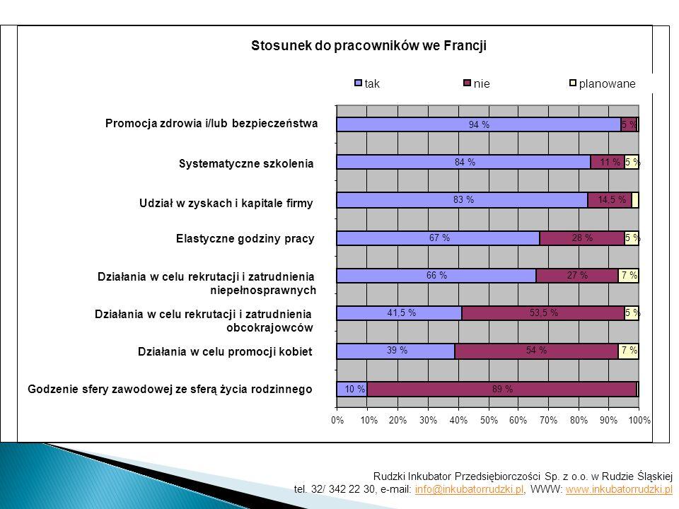 Stosunek do pracowników we Francji 94 % 84 % 83 % 67 % 66 % 41,5 % 39 % 10 % 5 % 11 % 14,5 % 28 % 27 % 53,5 % 54 % 89 % 5 % 7 % 5 % 7 % 0%10%20%30%40%50%60%70%80%90%100% Godzenie sfery zawodowej ze sferą życia rodzinnego Działania w celu promocji kobiet Działania w celu rekrutacji i zatrudnienia obcokrajowców Działania w celu rekrutacji i zatrudnienia niepełnosprawnych Elastyczne godziny pracy Udział w zyskach i kapitale firmy Systematyczne szkolenia Promocja zdrowia i/lub bezpieczeństwa taknieplanowane Rudzki Inkubator Przedsiębiorczości Sp.