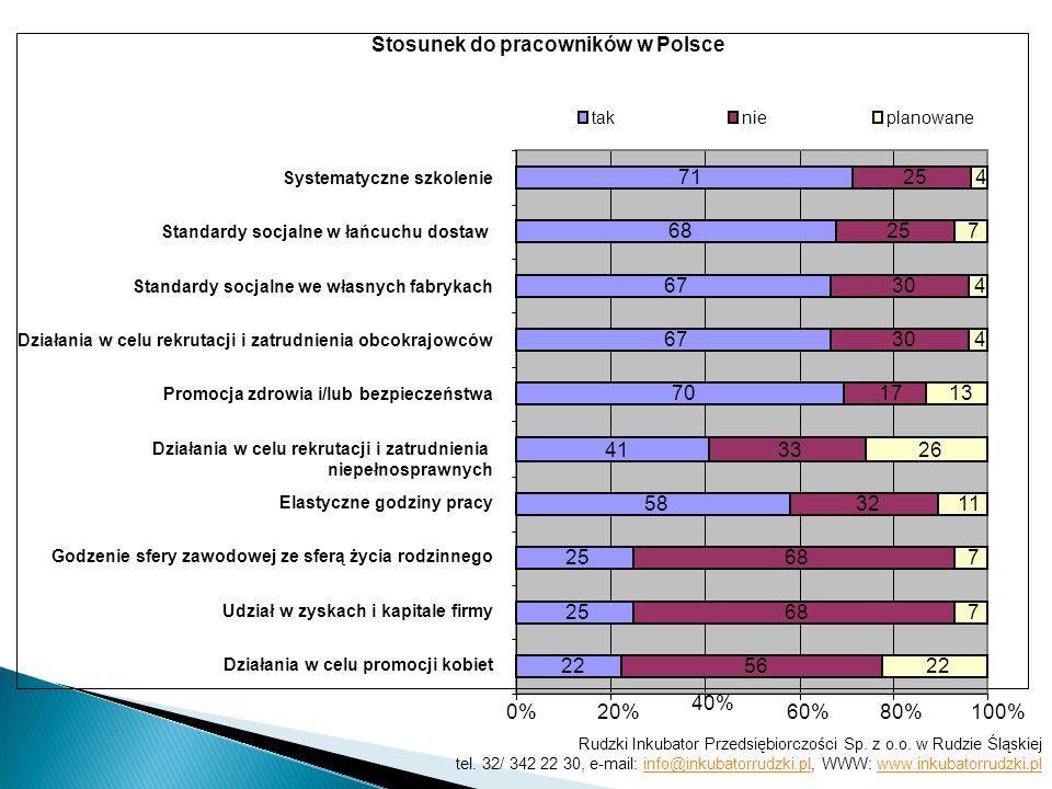 Stosunek do pracowników w Polsce 22 25 58 41 70 67 68 71 56 68 32 33 17 30 25 22 7 7 11 26 13 4 4 7 4 0%20% 40% 60%80%100% Działania w celu promocji k