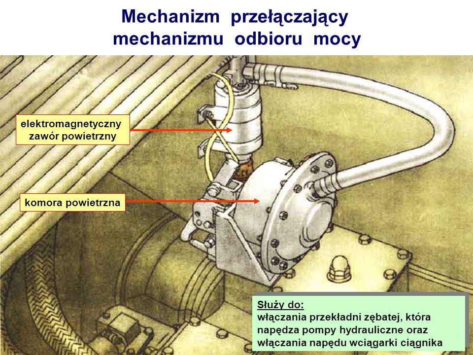 Mechanizm przełączający mechanizmu odbioru mocy elektromagnetyczny zawór powietrzny komora powietrzna Służy do: włączania przekładni zębatej, która na