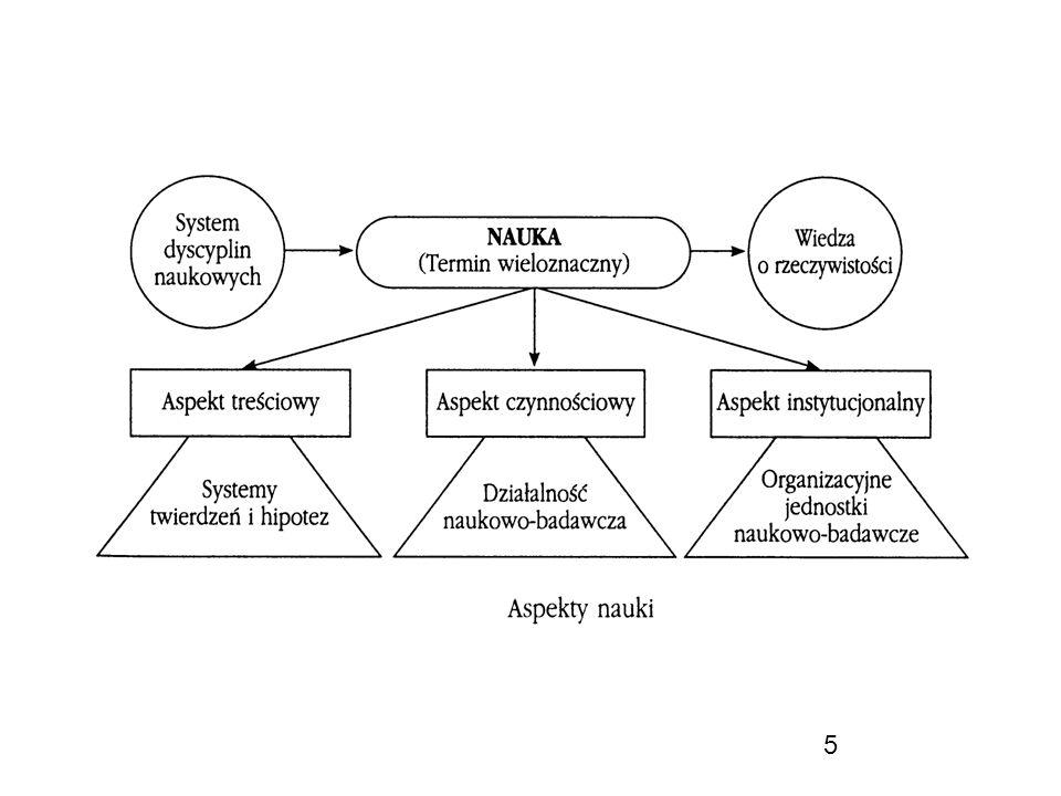 6 Nauka a metodologia nauk Ważne rozróżnienia: jeśli naukę rozpatrujemy od strony jej wytworów, mamy do czynienia z teorią nauki (teorią poznania); jeśli naukę rozpatrujemy od strony czynnościowej, mamy do czynienia z metodologią nauki: - podział metodologii nauki: metodologia ogólna zajmuje się wspólnymi dla wszystkich nauk sposobami postępowania badawczego, metodologie szczegółowe dotyczą postępowania badawczego w poszczególnych dziedzinach naukowych.