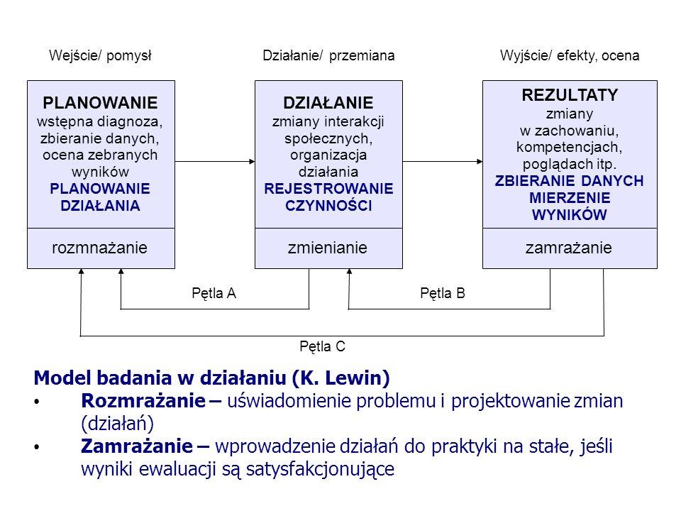 9 Model badania w działaniu (K. Lewin) Rozmrażanie – uświadomienie problemu i projektowanie zmian (działań) Zamrażanie – wprowadzenie działań do prakt