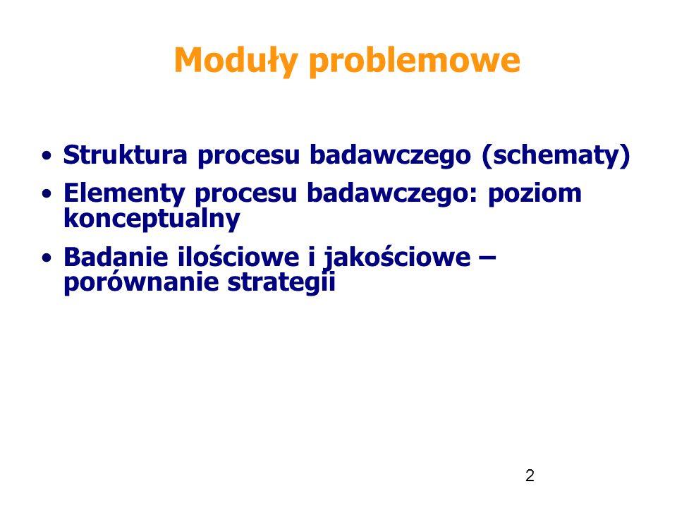 2 Moduły problemowe Struktura procesu badawczego (schematy) Elementy procesu badawczego: poziom konceptualny Badanie ilościowe i jakościowe – porównan