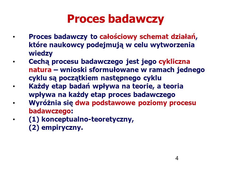 4 Proces badawczy Proces badawczy to całościowy schemat działań, które naukowcy podejmują w celu wytworzenia wiedzy Cechą procesu badawczego jest jego