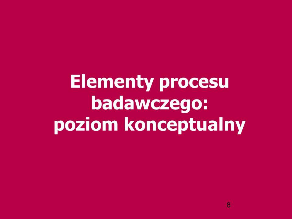 8 Elementy procesu badawczego: poziom konceptualny