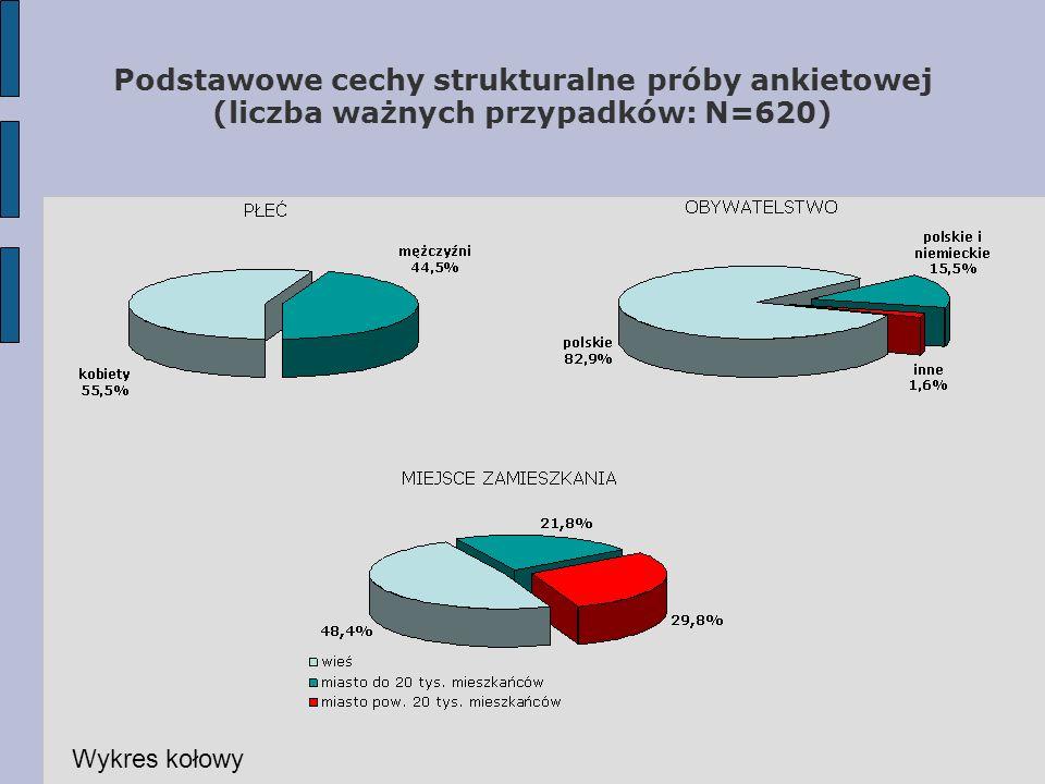 Podstawowe cechy strukturalne próby ankietowej (liczba ważnych przypadków: N=620) Wykres kołowy