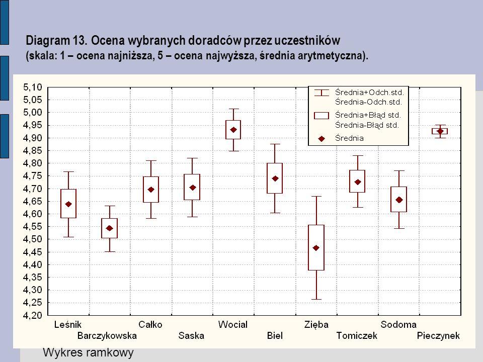 Diagram 13. Ocena wybranych doradców przez uczestników (skala: 1 – ocena najniższa, 5 – ocena najwyższa, średnia arytmetyczna). Wykres ramkowy