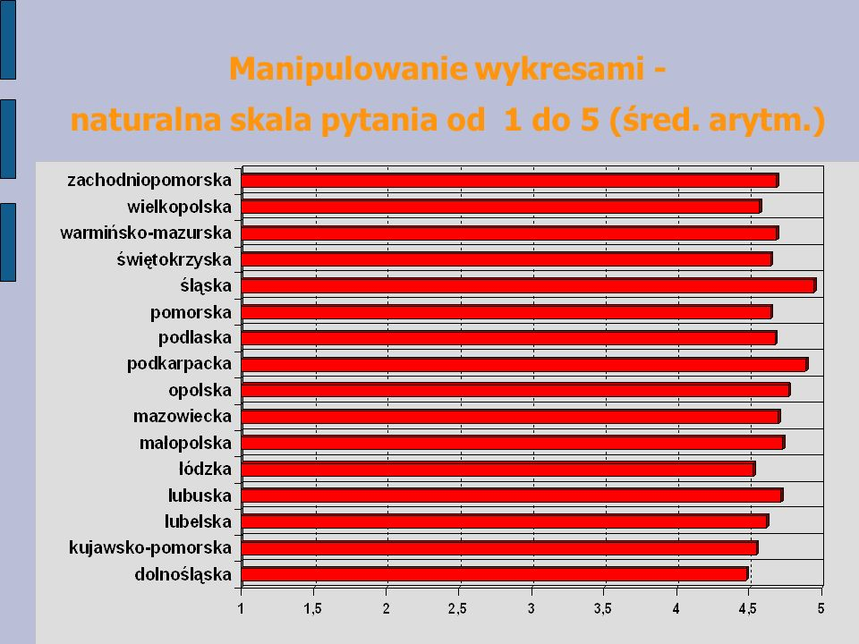 Manipulowanie wykresami - naturalna skala pytania od 1 do 5 (śred. arytm.)