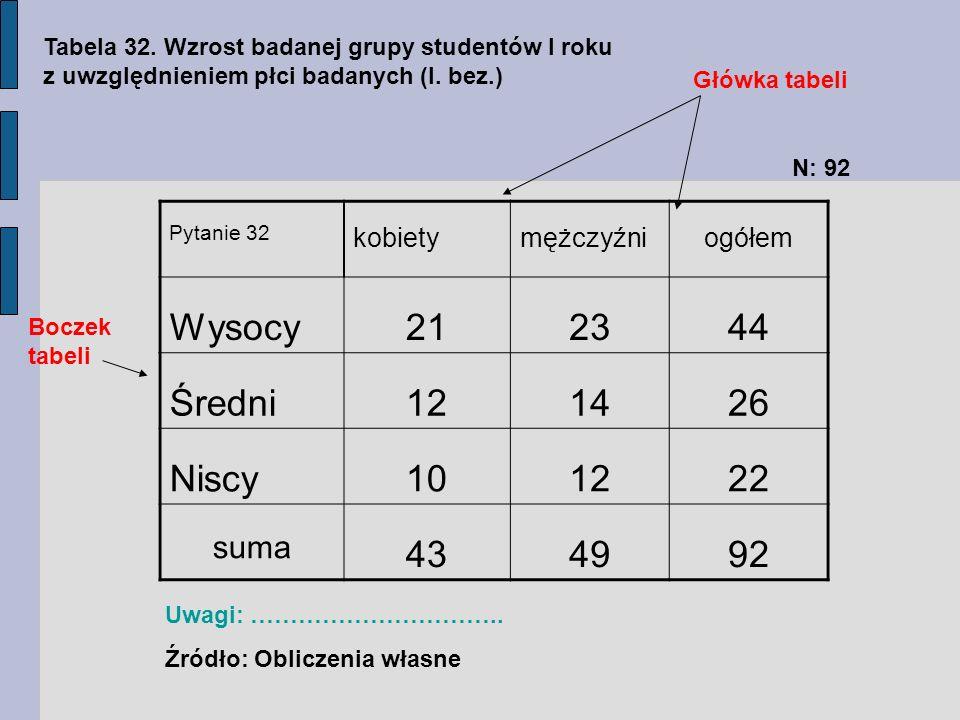 Pytanie 32 kobietymężczyźniogółem Wysocy212344 Średni121426 Niscy101222 suma 434992 Główka tabeli Tabela 32. Wzrost badanej grupy studentów I roku z u