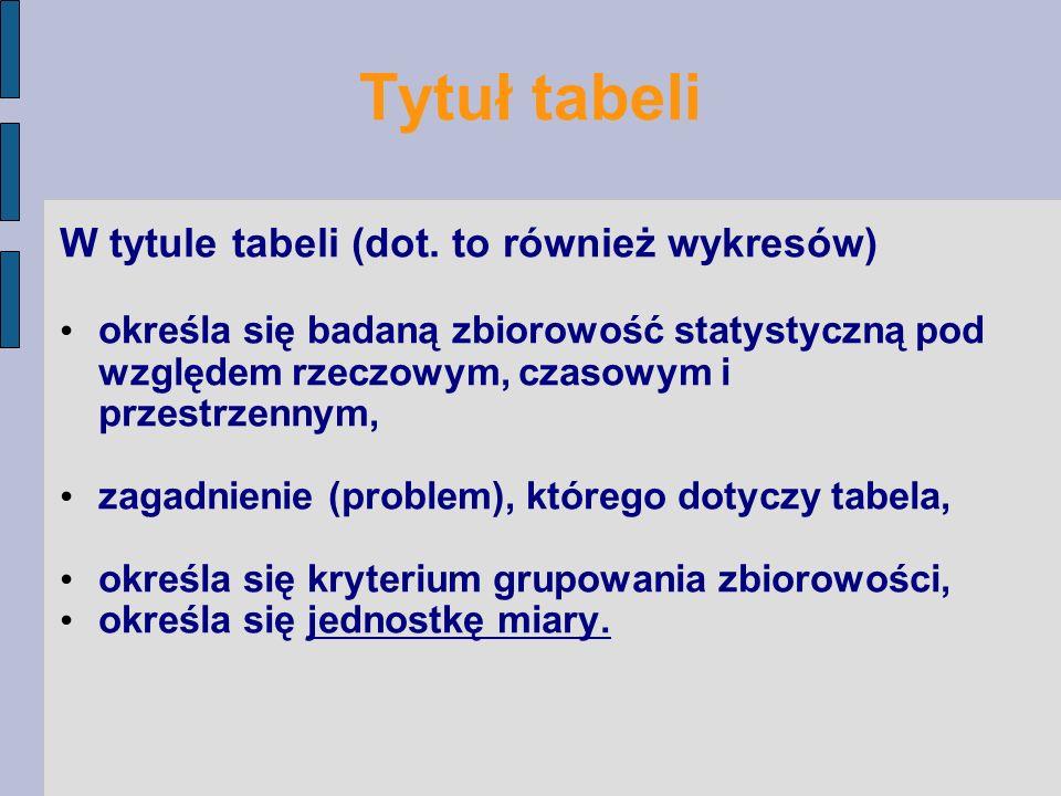 Tytuł tabeli W tytule tabeli (dot. to również wykresów) określa się badaną zbiorowość statystyczną pod względem rzeczowym, czasowym i przestrzennym, z