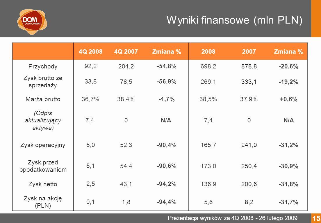 Prezentacja wyników za 4Q 2008 - 26 lutego 2009 Wyniki finansowe (mln PLN) 4Q 20084Q 2007Zmiana %20082007Zmiana % Przychody 92,2 204,2 -54,8% 698,2878,8-20,6% Zysk brutto ze sprzedaży 33,8 78,5 -56,9% 269,1333,1-19,2% Marża brutto 36,7% 38,4% -1,7% 38,5%37,9%+0,6% (Odpis aktualizujący aktywa) 7,4 0 N/A 7,40N/A Zysk operacyjny 5,0 52,3 -90,4% 165,7241,0-31,2% Zysk przed opodatkowaniem 5,1 54,4 -90,6% 173,0250,4-30,9% Zysk netto 2,5 43,1 -94,2% 136,9200,6-31,8% Zysk na akcję (PLN) 0,1 1,8 -94,4% 5,68,2-31,7% 15