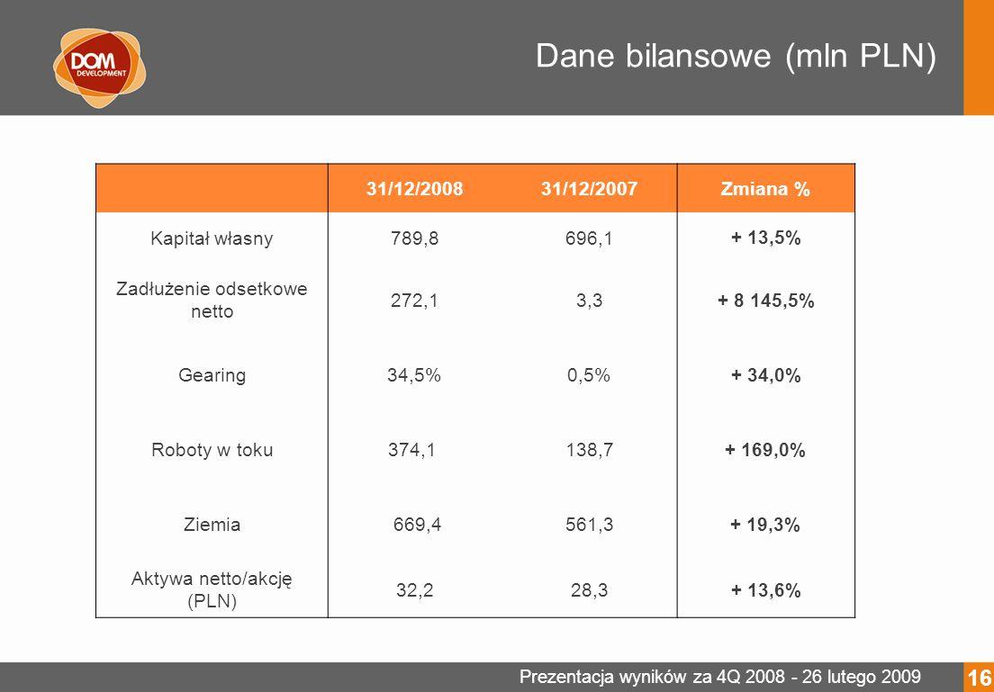 Prezentacja wyników za 4Q 2008 - 26 lutego 2009 Dane bilansowe (mln PLN) 31/12/200831/12/2007Zmiana % Kapitał własny789,8696,1 + 13,5% Zadłużenie odsetkowe netto 272,1 3,3 + 8 145,5% Gearing 34,5% 0,5% + 34,0% Roboty w toku 374,1 138,7+ 169,0% Ziemia 669,4 561,3+ 19,3% Aktywa netto/akcję (PLN) 32,2 28,3 + 13,6% 16