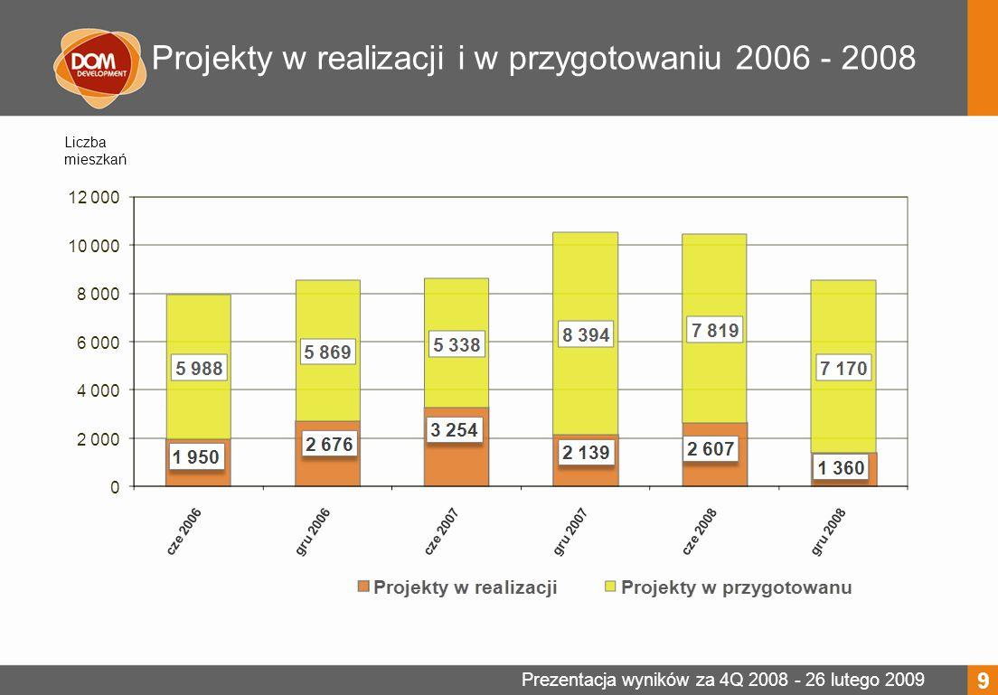 Prezentacja wyników za 4Q 2008 - 26 lutego 2009 Projekty w realizacji i w przygotowaniu 2006 - 2008 9 Liczba mieszkań