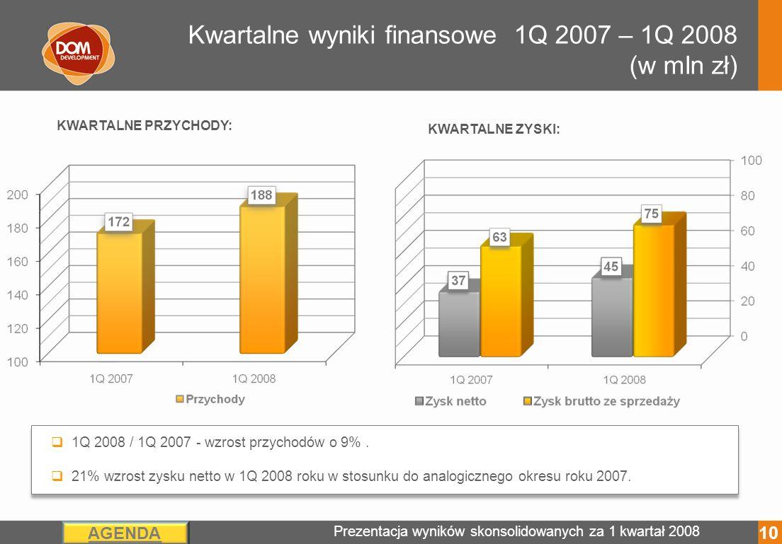 Prezentacja wyników skonsolidowanych za 1 kwartał 2008 AGENDA Kwartalne wyniki finansowe 1Q 2007 – 1Q 2008 (w mln zł) KWARTALNE ZYSKI: KWARTALNE PRZYCHODY: 1Q 2008 / 1Q 2007 - wzrost przychodów o 9%.