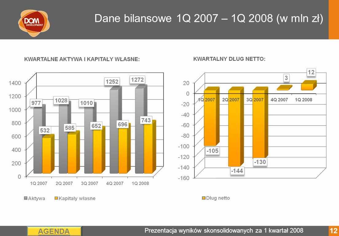 Prezentacja wyników skonsolidowanych za 1 kwartał 2008 AGENDA Dane bilansowe 1Q 2007 – 1Q 2008 (w mln zł) 12