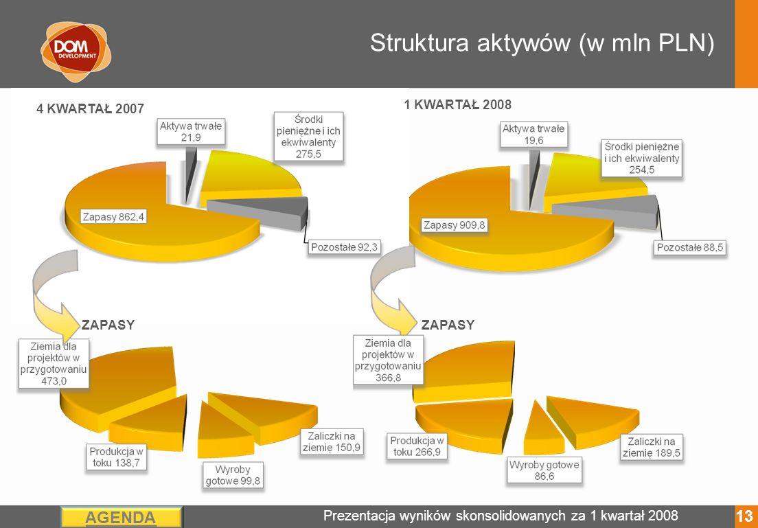 Prezentacja wyników skonsolidowanych za 1 kwartał 2008 AGENDA Struktura aktywów (w mln PLN) ZAPASY 4 KWARTAŁ 2007 1 KWARTAŁ 2008 13