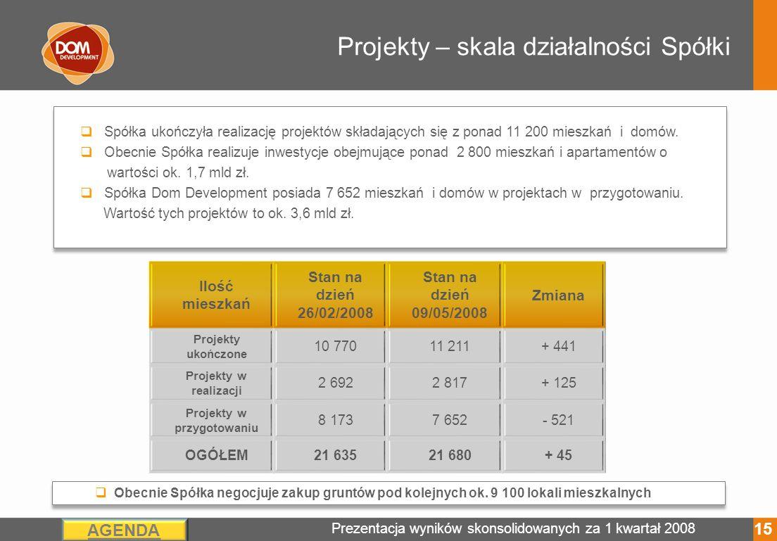 Prezentacja wyników skonsolidowanych za 1 kwartał 2008 AGENDA Projekty – skala działalności Spółki Spółka ukończyła realizację projektów składających się z ponad 11 200 mieszkań i domów.