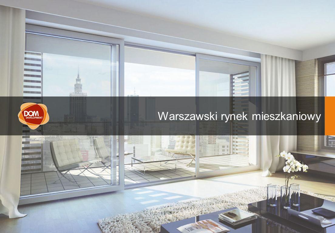 Prezentacja wyników skonsolidowanych za 1 kwartał 2008 AGENDA Warszawski rynek mieszkaniowy