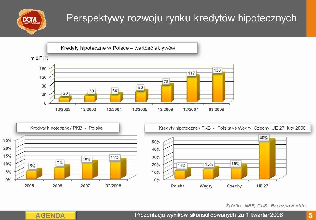 Prezentacja wyników skonsolidowanych za 1 kwartał 2008 AGENDA Perspektywy rozwoju rynku kredytów hipotecznych Źródło: NBP, GUS, Rzeczpospolita 5 mld PLN