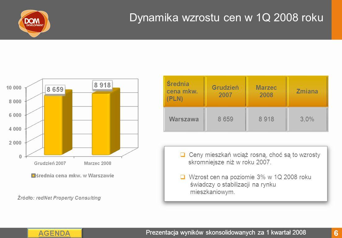 Prezentacja wyników skonsolidowanych za 1 kwartał 2008 AGENDA Sprzedaż i przekazania