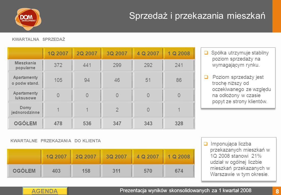 Prezentacja wyników skonsolidowanych za 1 kwartał 2008 AGENDA Sprzedaż i przekazania mieszkań Spółka utrzymuje stabilny poziom sprzedaży na wymagającym rynku.