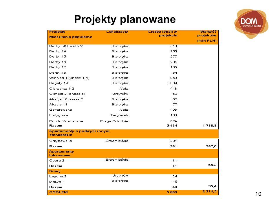 10 Projekty planowane