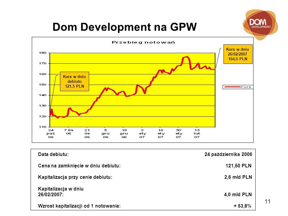 11 Dom Development na GPW Data debiutu: 24 października 2006 Cena na zamknięcie w dniu debiutu: 121,50 PLN Kapitalizacja przy cenie debiutu: 2,6 mld PLN Kapitalizacja w dniu 26/02/2007: 4,0 mld PLN Wzrost kapitalizacji od 1 notowania: + 53,8% Kurs w dniu debiutu 121,5 PLN Kurs w dniu 26/02/2007 164,6 PLN
