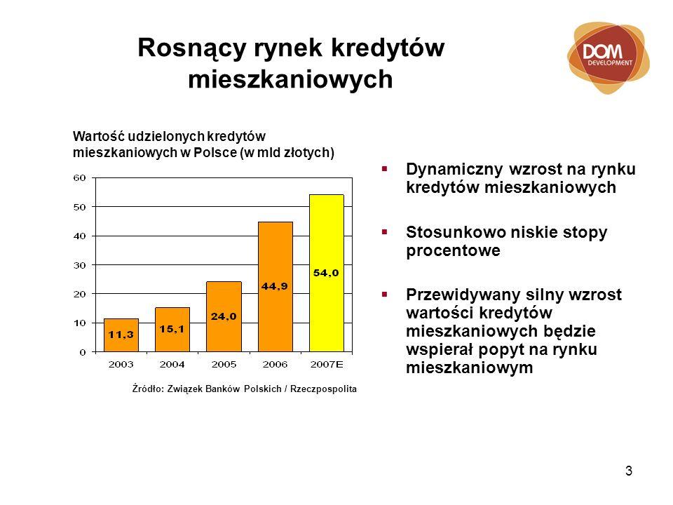 3 Rosnący rynek kredytów mieszkaniowych Źródło: Związek Banków Polskich / Rzeczpospolita Wartość udzielonych kredytów mieszkaniowych w Polsce (w mld złotych) Dynamiczny wzrost na rynku kredytów mieszkaniowych Stosunkowo niskie stopy procentowe Przewidywany silny wzrost wartości kredytów mieszkaniowych będzie wspierał popyt na rynku mieszkaniowym