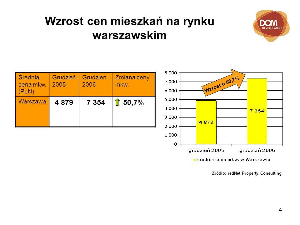 4 Wzrost cen mieszkań na rynku warszawskim Średnia cena mkw.