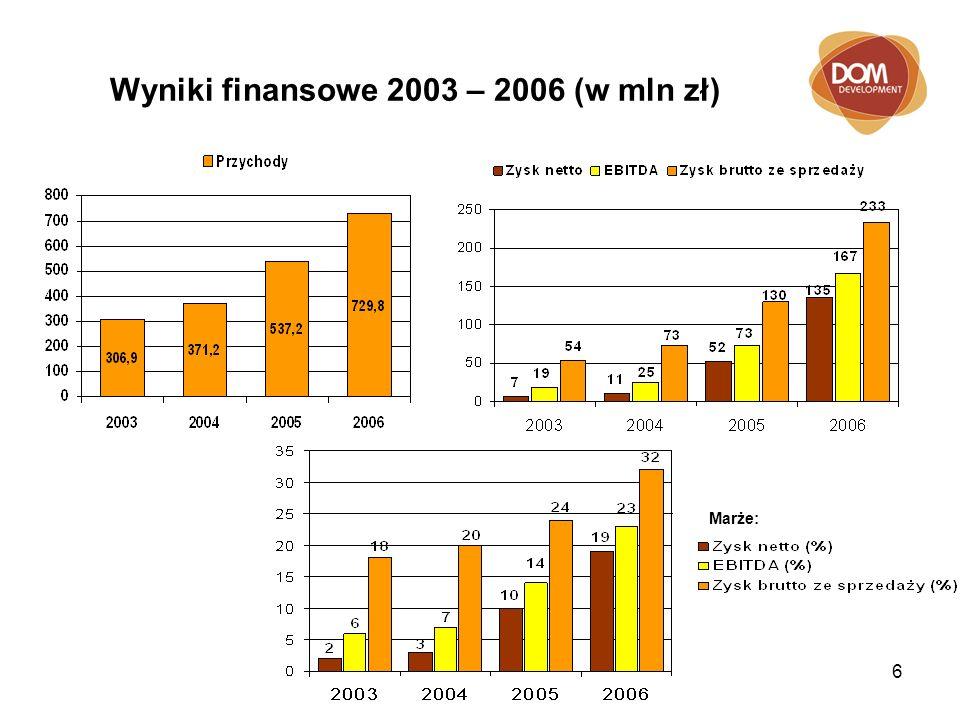 7 Dane bilansowe 2003 – 2006 ( w mln zł)