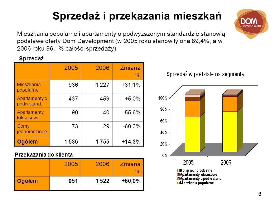 8 Sprzedaż i przekazania mieszkań 20052006Zmiana % Mieszkania popularne 9361 227+31,1% Apartamenty o podw stand.