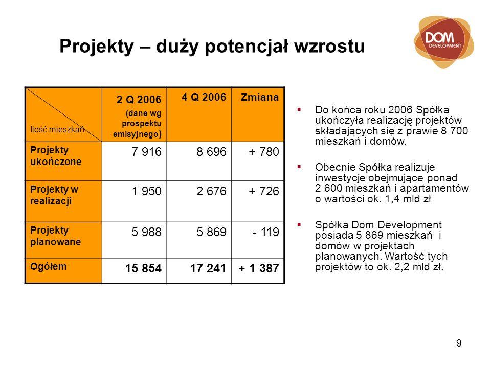 9 Projekty – duży potencjał wzrostu Ilość mieszkań 2 Q 2006 (dane wg prospektu emisyjnego ) 4 Q 2006Zmiana Projekty ukończone 7 9168 696+ 780 Projekty w realizacji 1 9502 676+ 726 Projekty planowane 5 9885 869- 119 Ogółem 15 85417 241+ 1 387 Do końca roku 2006 Spółka ukończyła realizację projektów składających się z prawie 8 700 mieszkań i domów.