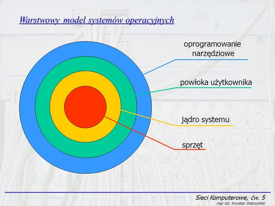 Sieci Komputerowe, ćw. 5 mgr inż. Krystian Dobrzyński Warstwowy model systemów operacyjnych sprzęt jądro systemu powłoka użytkownika oprogramowanie na